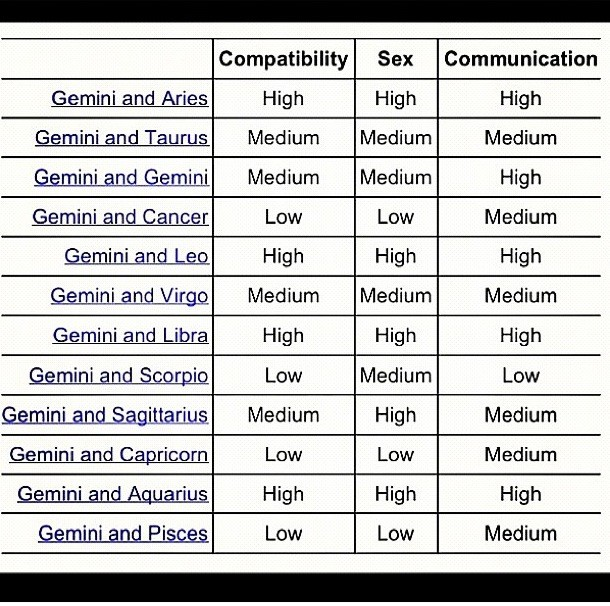 Libra star sign compatibility chart for dating